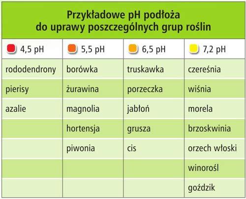 nawożenie gleby a skala pH, pH wymagania roślin